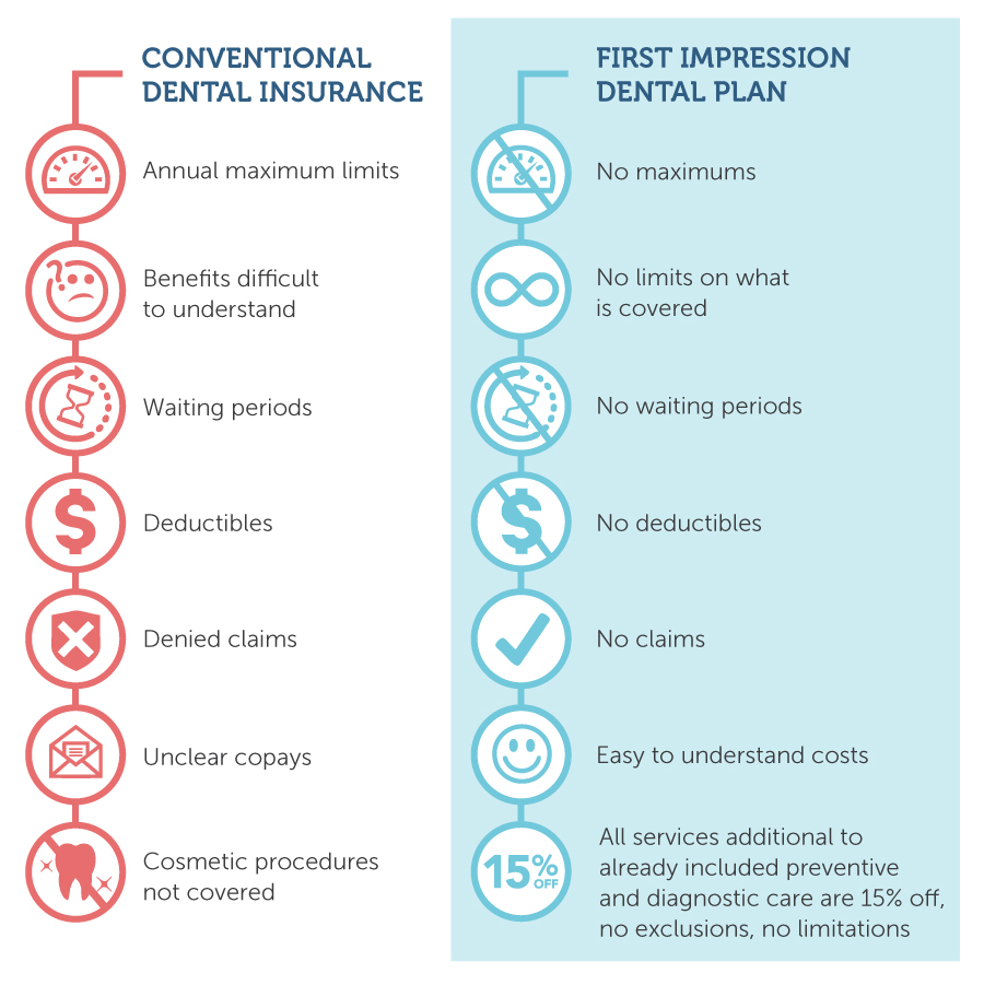First Impression Dental Plan benefits for patients with no dental insurance